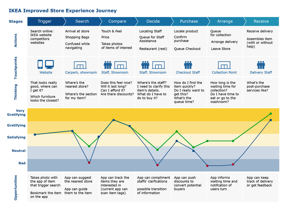 customer journey mapa ikea